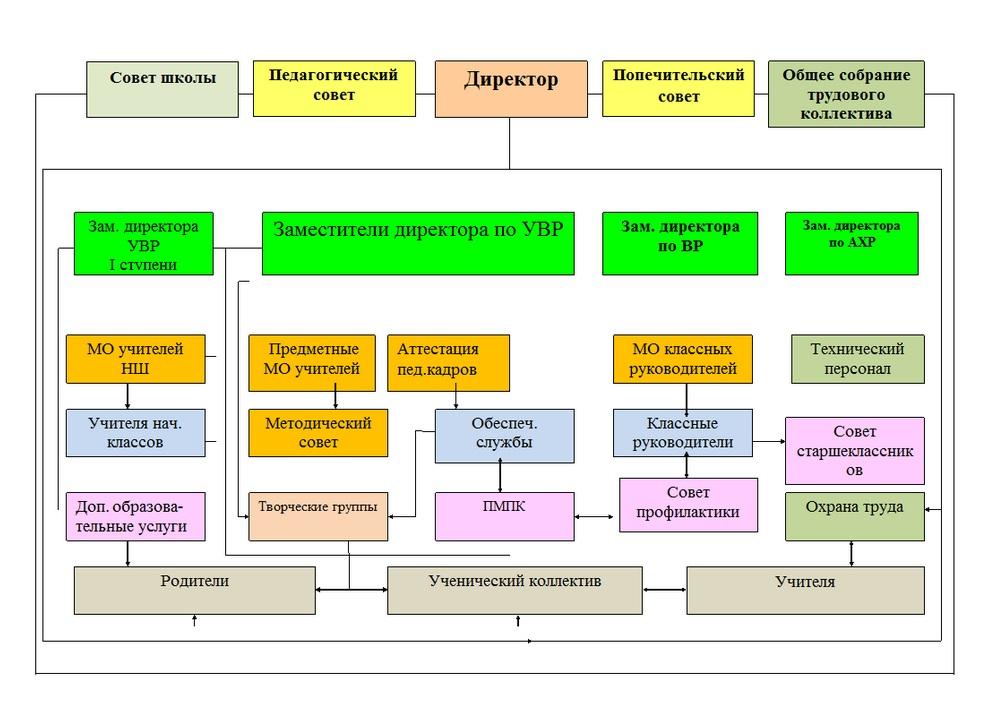 Структура организации и управления